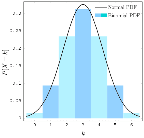 is binomial an example of continous distribution