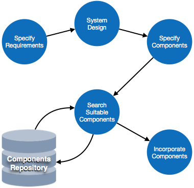 process specification in software engineering example