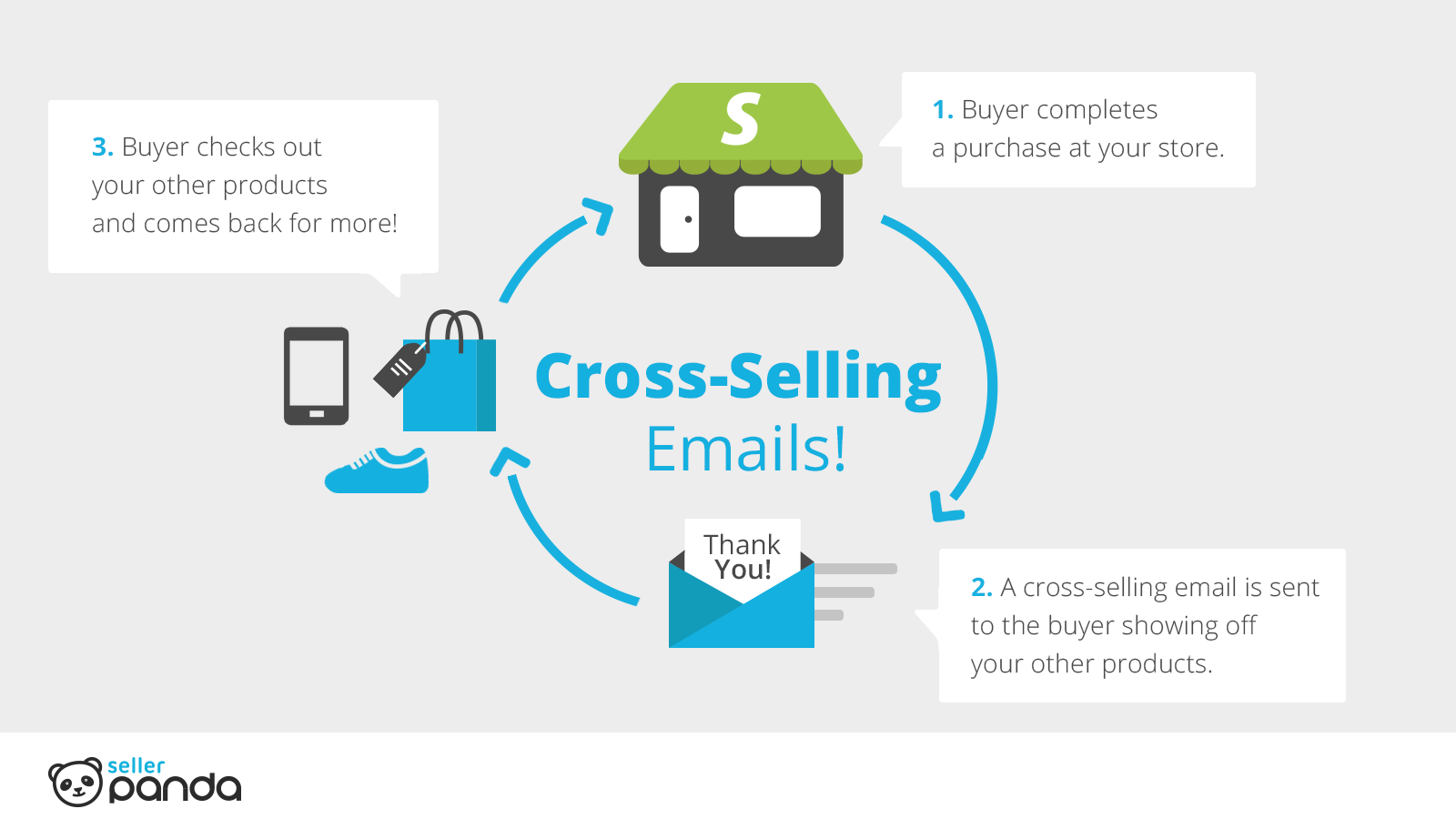example of cross selling in banking