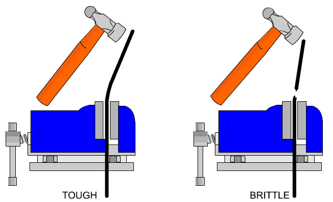 example of ductility in science