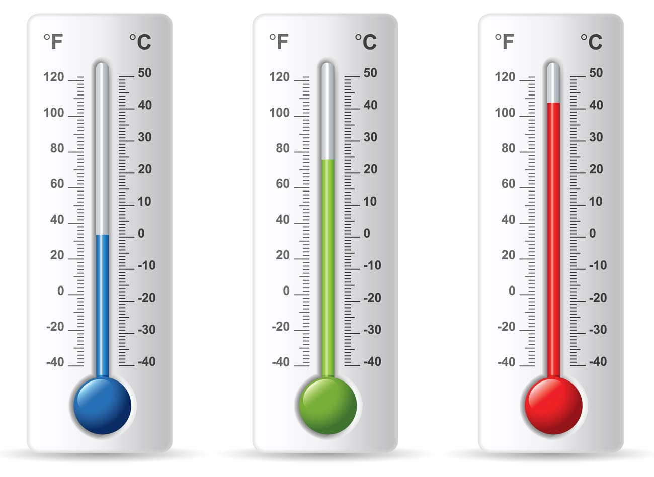example of a bad thermometer