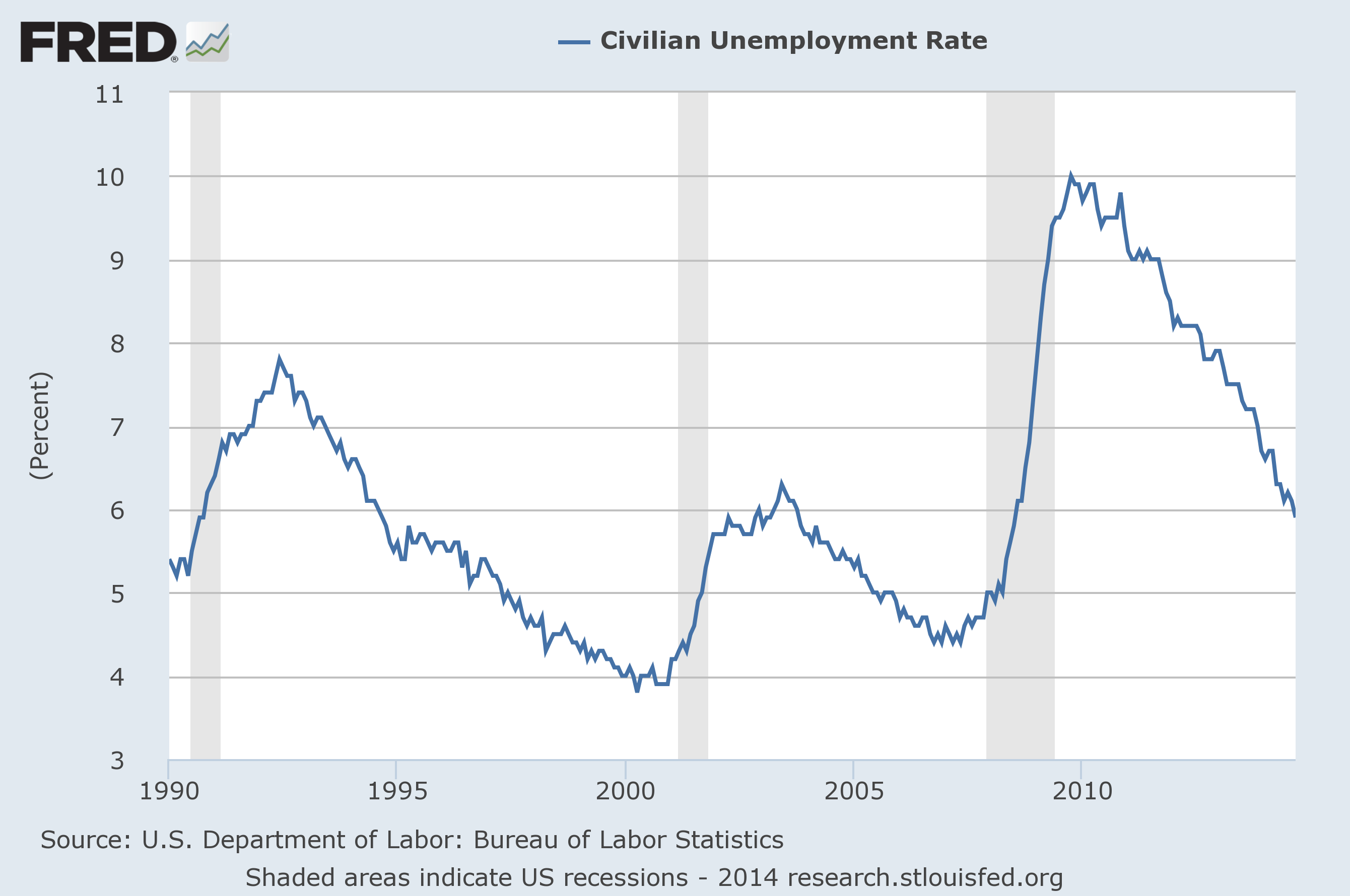 natural rate of unemployment example