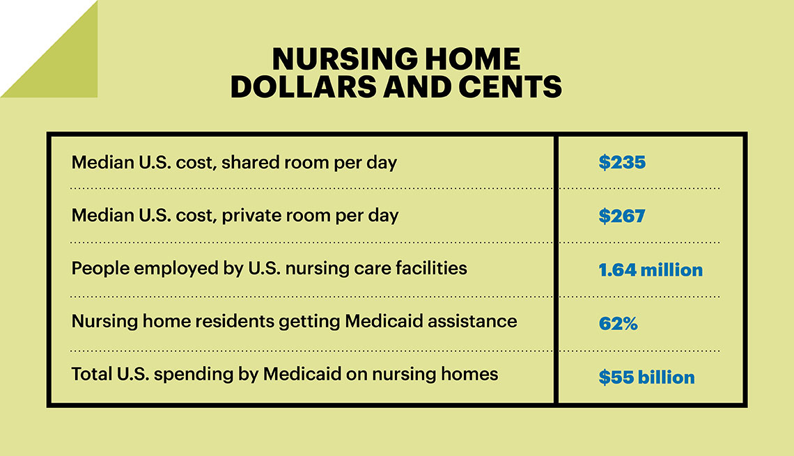 an example of financial well being in aged care