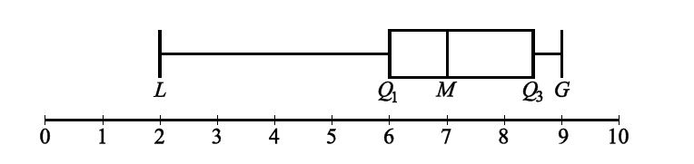 box and whisker plot example questions