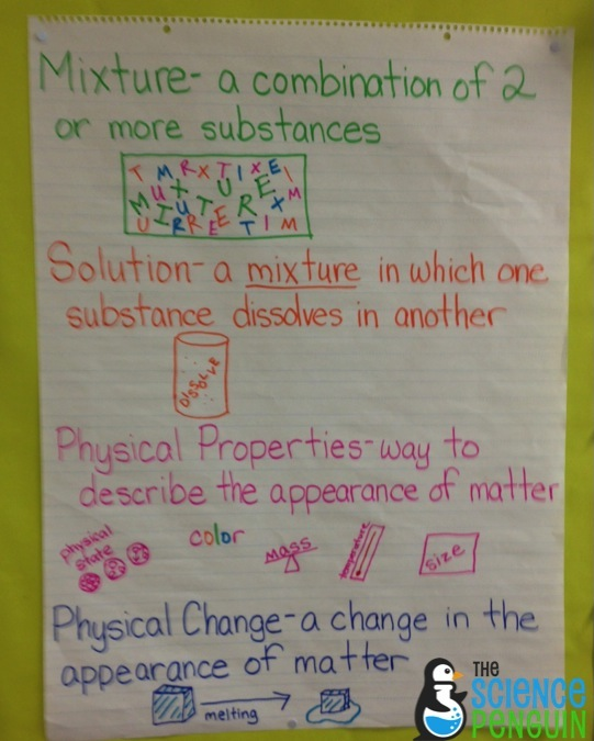 example of a solution science