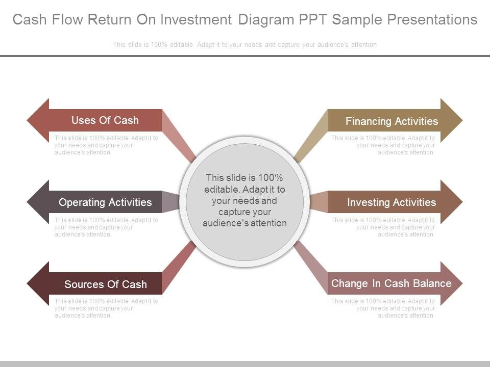 cash flow return on investment example