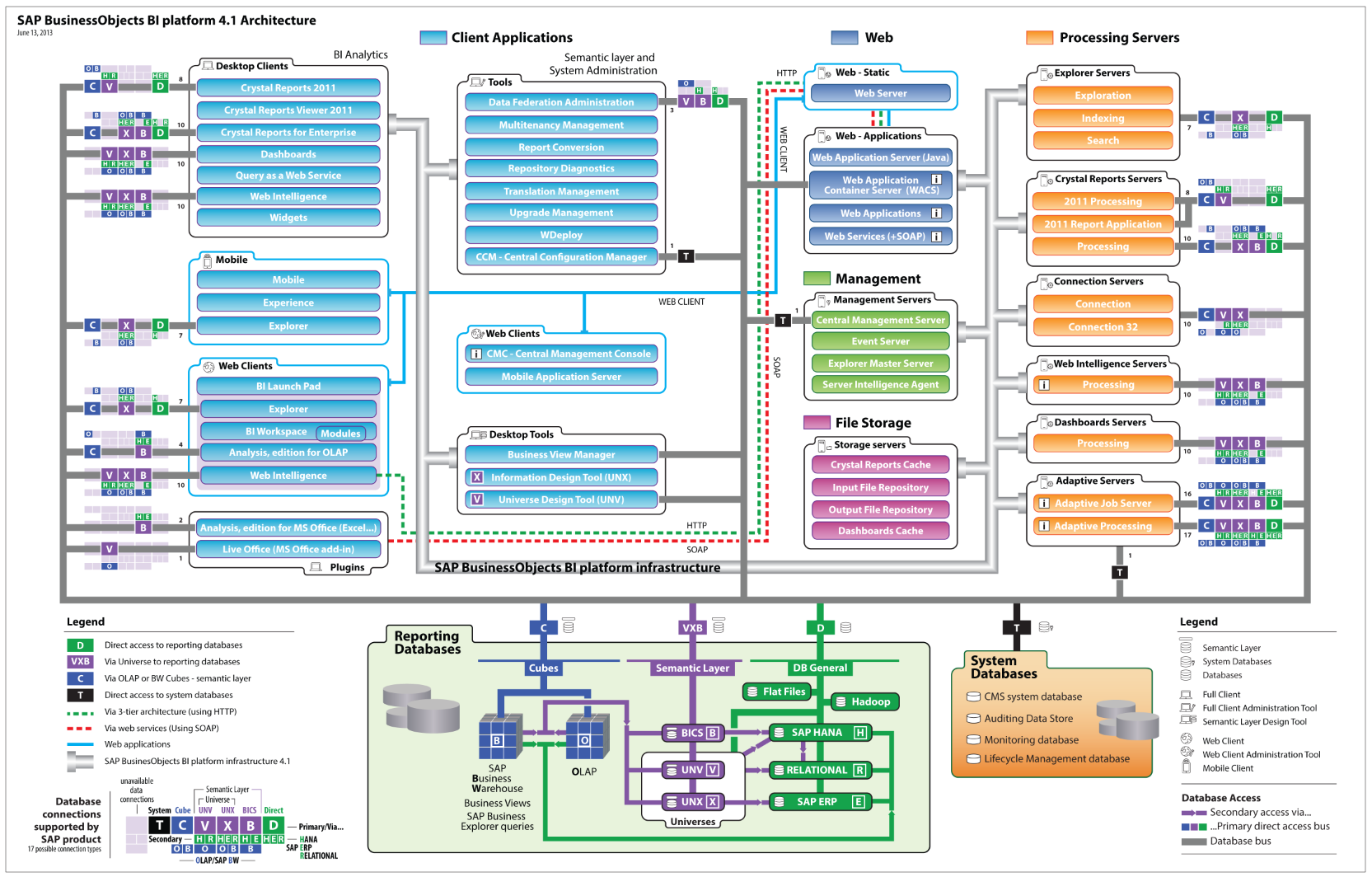 7 layers of osi model with real time example