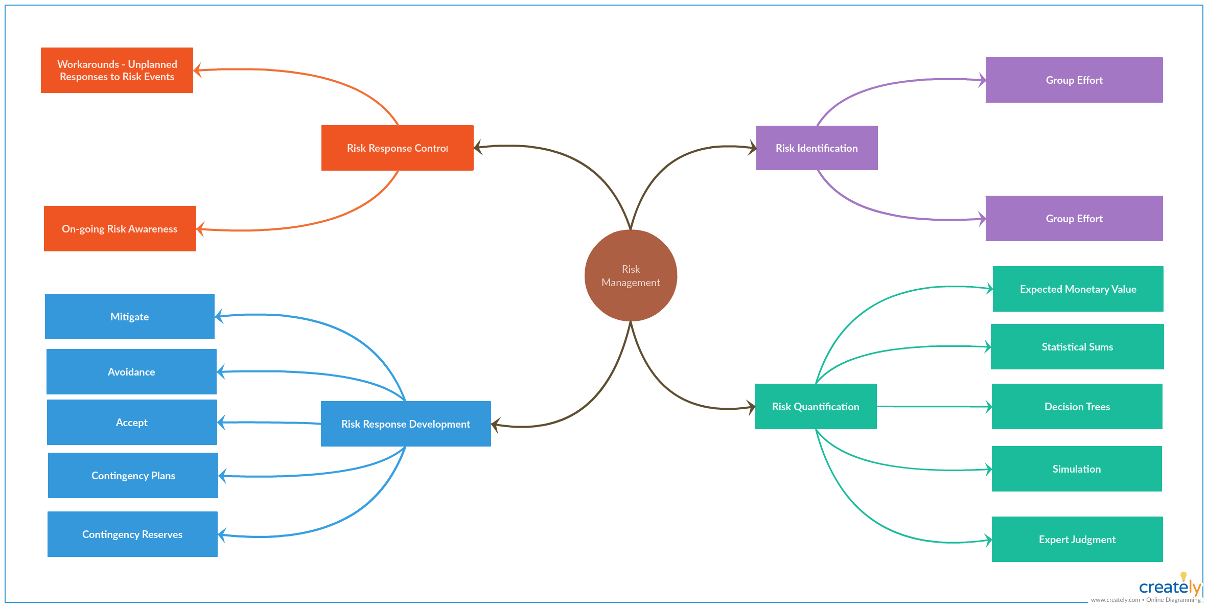 example of mind mapping techniques
