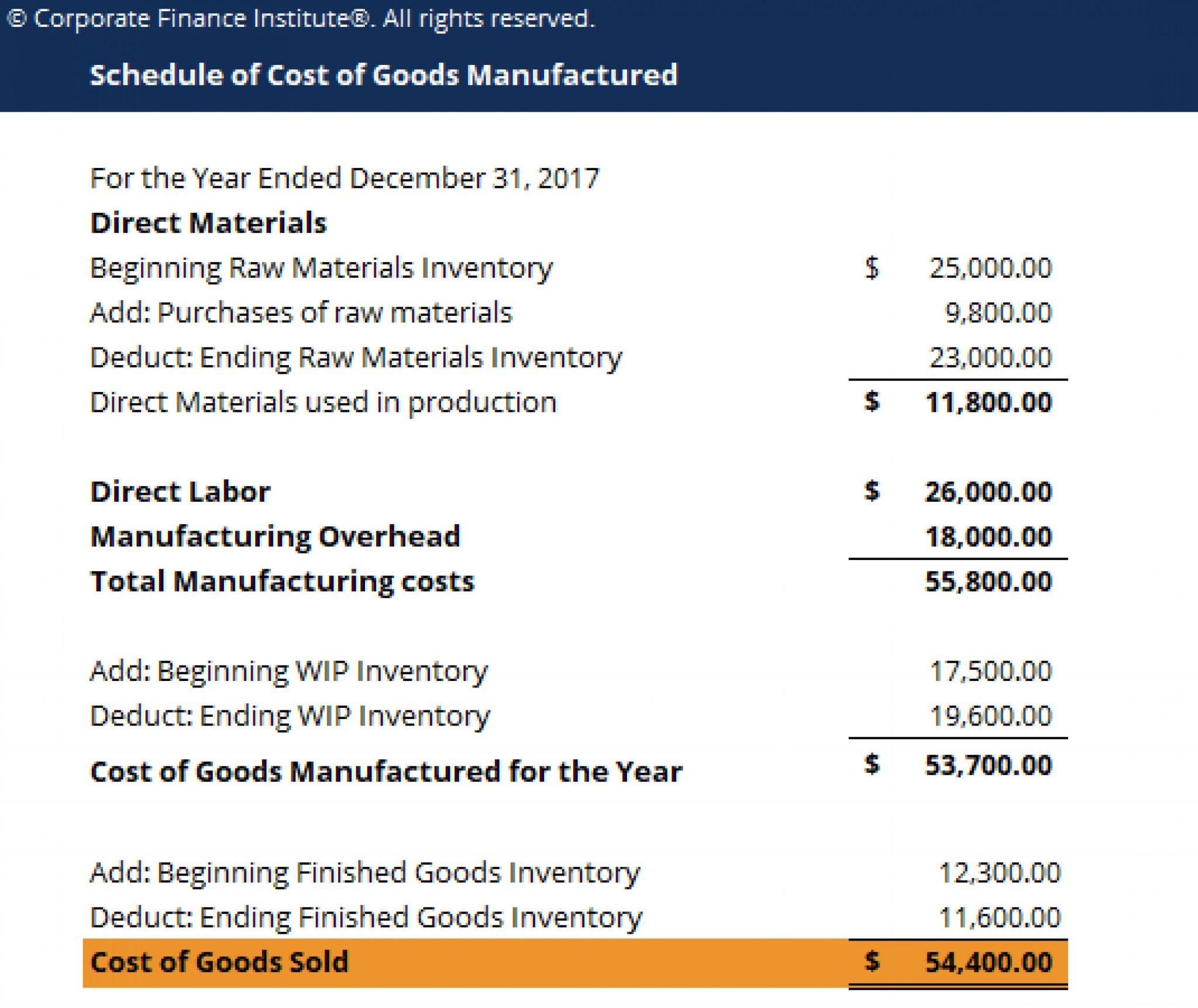 cost of goods manufactured statement example