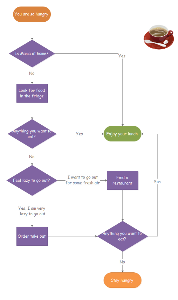 data flow diagram example with explanation pdf