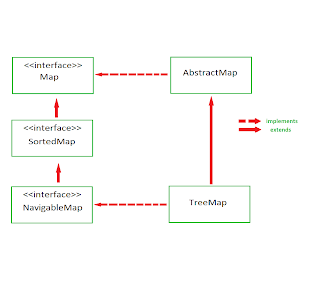 java hashmap example multiple values