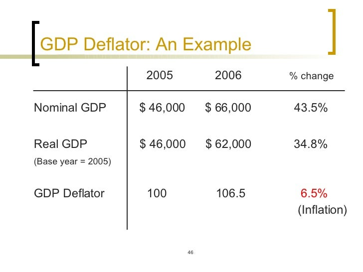 nominal and real gdp example