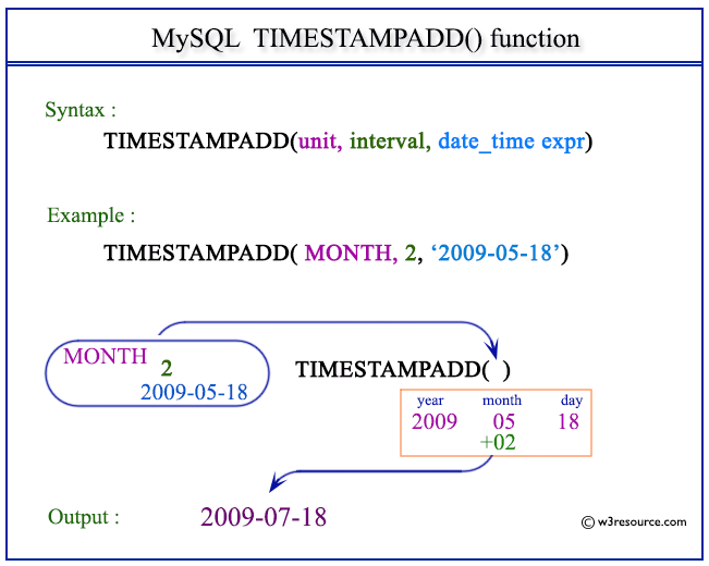 select for update mysql example