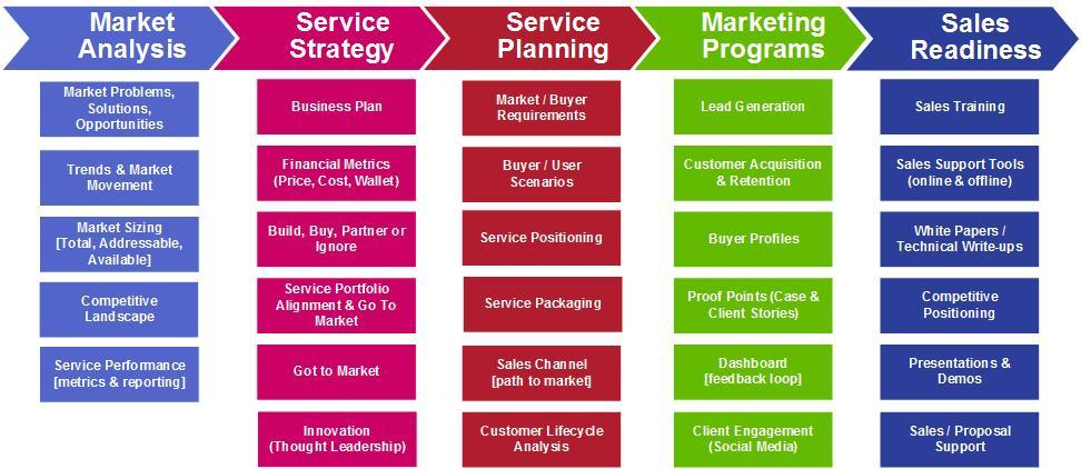 what is marketing process with example