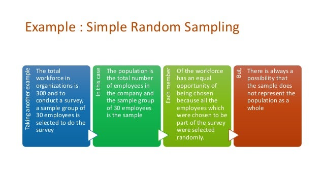 which of the following is an example of stratified sampling